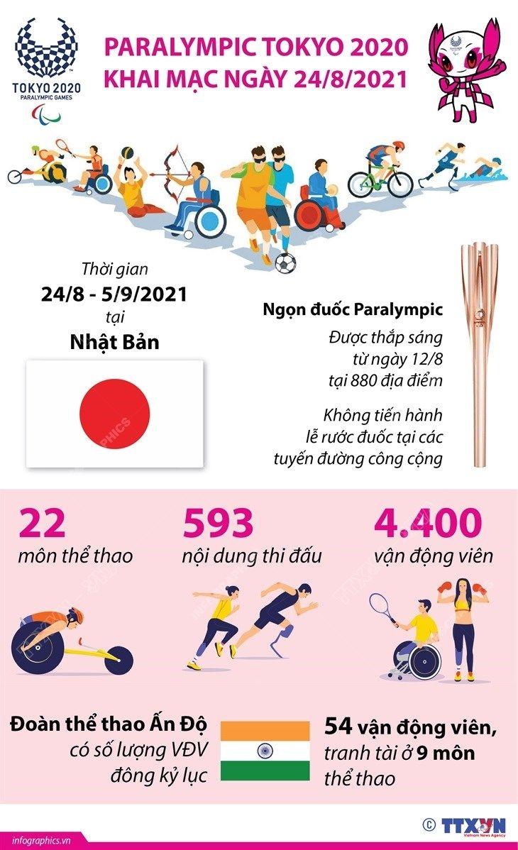 [Infographics] Paralympic Tokyo 2020 khai mạc ngày 24/8 tại Nhật Bản