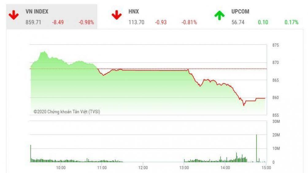 Chứng khoán ngày 24/6: Sắc đỏ lấn át, VN-Index lùi về dưới ngưỡng 860 điểm