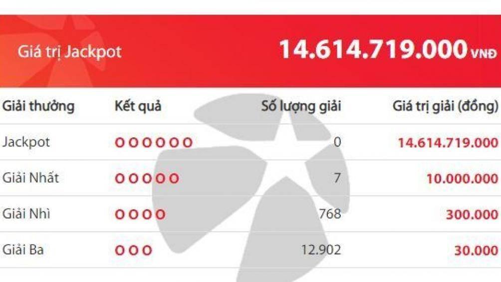 Kết quả xổ số Vietlott 24/6: Chủ nhân của hơn 14 tỷ đồng có xuất hiện?