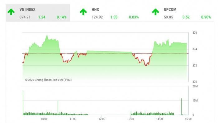 Chứng khoán ngày 27/8: Thị trường giằng co, VN-Index kết phiên xanh nhạt
