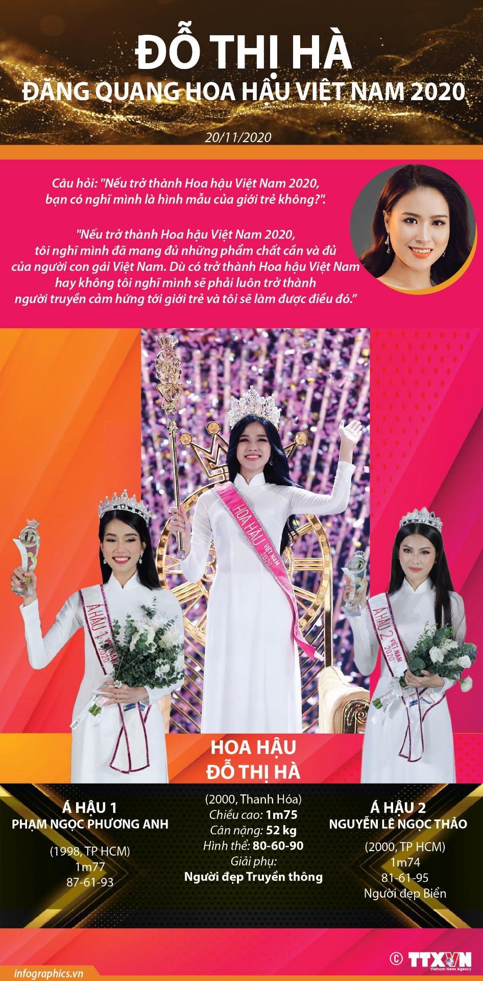 Vương miện Hoa hậu Việt Nam 2020 được trao cho thí sinh Đỗ Thị Hà đến từ Thanh Hóa